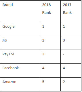 Brand rankings compared to last year (source indiantelevision.com)