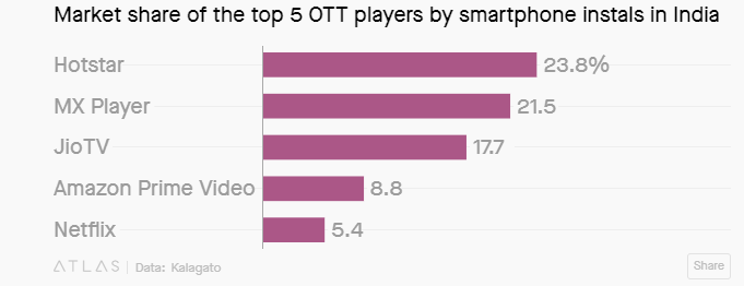 Market share of top 5 OTT players (source: quartz)