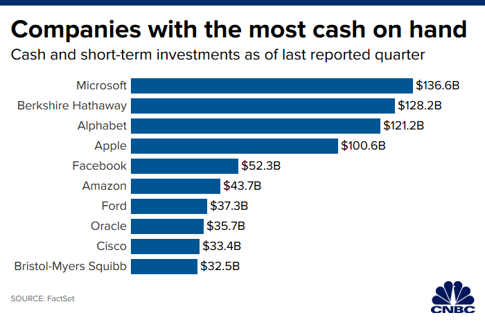 Companies With Most Cash- Next Big Brand