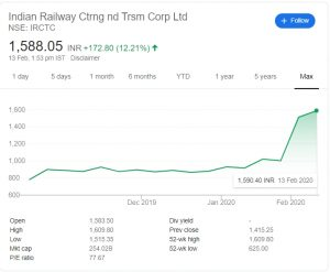Shares of IRCTC - Next Big Brand