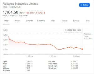 shares of reliance industries - next big brand